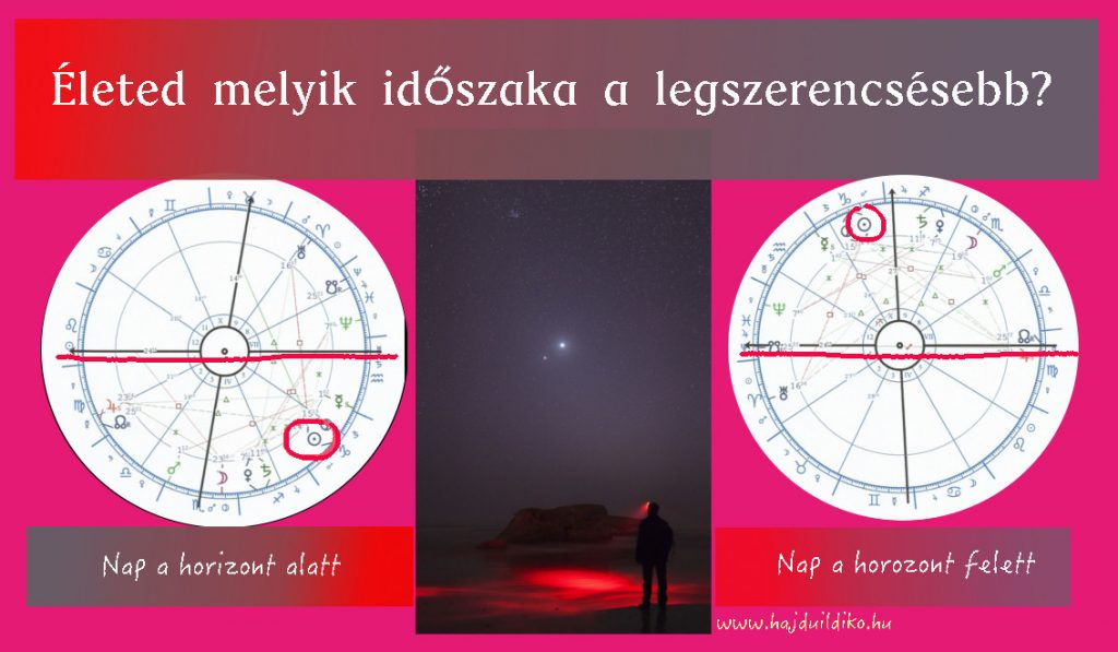 A Nap helyzete a horizont alatt vagy felett elárulja, vajon éjszakai vagy nappali születésűnek számítasz-e.